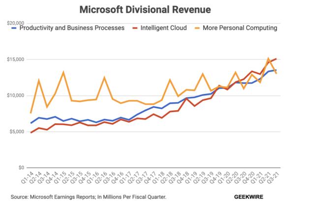 Vì sao Windows 11 miễn phí?